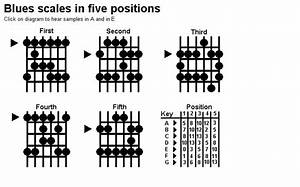 Blues Guitar Scales Chart