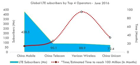 reliance jio s race towards 100 mn lte subs elite club counterpoint research