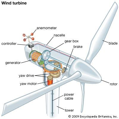 Wind Turbine  Technology  Britannicam. Certificate In Homeland Security. Quality Assurance International. Virginia College In Augusta Ga. Directv Dish Comparison Degrees In Management. Memory Foam Mattress Double Sap Bi Ondemand. Best Masters Degrees In Business. U Haul College Station Texas. Google Malware Scanner Urgent Care Fremont Ne