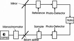 Block Diagram Of A Typical Double Beam Spectrophotometer