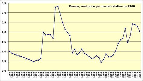 le tempte a petrole comment a 233 volu 233 le prix du p 233 trole depuis 1860 jean marc jancovici