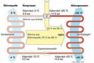 Was Ist Ein Kühlschrank : gas k hlschrank funktion ramirez leanne blog ~ Markanthonyermac.com Haus und Dekorationen