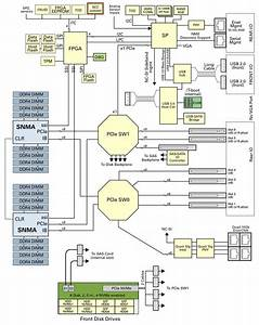 Architecture Block Diagram  U2013 The Wiring Diagram  U2013 Readingrat Net