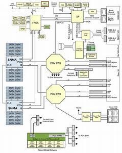 Server Block Diagram  Dual Processor