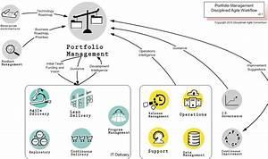 Portfolio Management  U2013 Disciplined Agile  Da