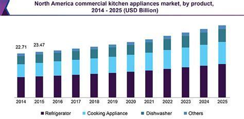 Commercial Kitchen Equipment/Appliances Market Report