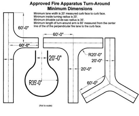 development standards fire department emergency access