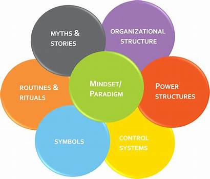 Vision Communicating Organizational Web Cultural Culture Structures