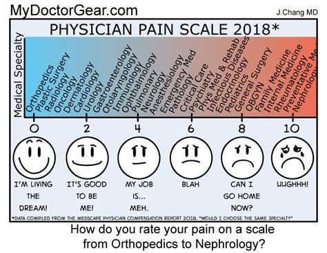 foto de My Summary: Medscape Physician Compensation Report 2018
