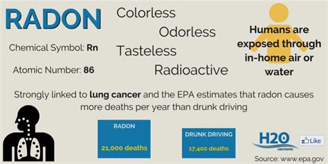 how is radon gas formed the danger of radon in your water h20 care home