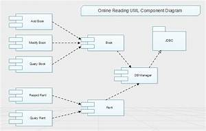 Online Reading Uml Component In 2020