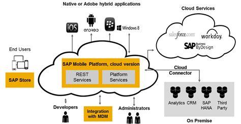 hana cloud sap mobile platform on hana cloud released sap blogs