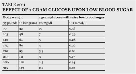 treatment  lows hypoglycemia diaverge diabetes