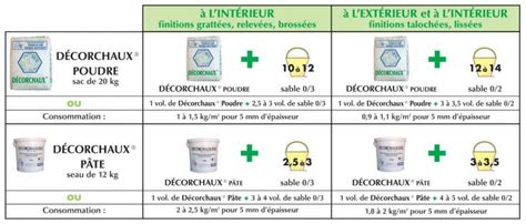 dosage enduit ciment enduit ciment chaux paodom net
