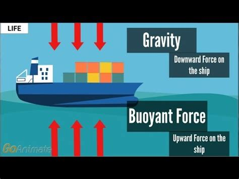 why ship floats on water and doesn t sink why do boat floats 1 minute animated youtube