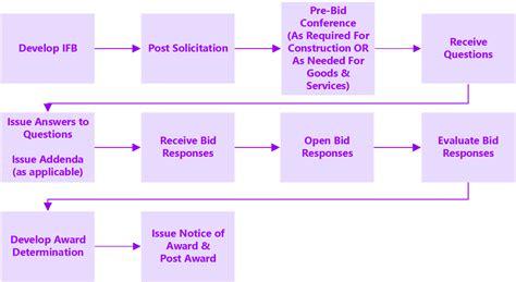 procurement wizard  competitive sealed bidding