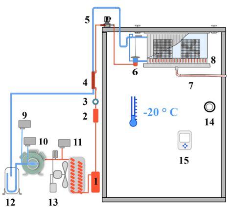 chambre froide installation davaus prix d une chambre froide avec des idées intéressantes pour la conception