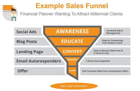 sales funnel how to build an sales funnel