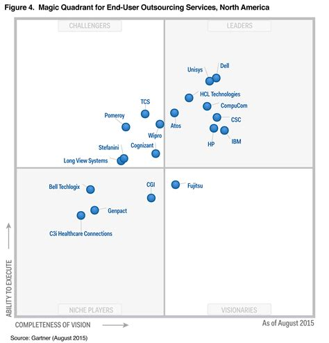 gartner magic quadrant service desk managed it service providers what is it management service