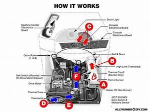 Whirlpool Duet Gas Dryer  U2013 How To Fix Low Heat    No Heat