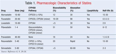 statin myopathy