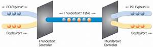What You Need To Know About Thunderbolt