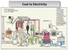 similiar coal power plant diagram keywords fuel power station coal based power plant solar power wiring diagram