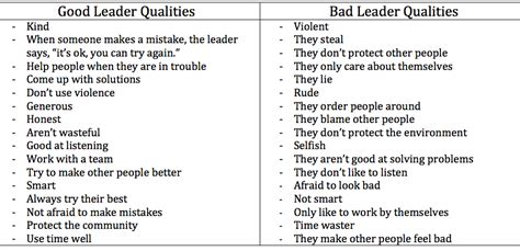 good  bad leadership qualities comparison  leaders