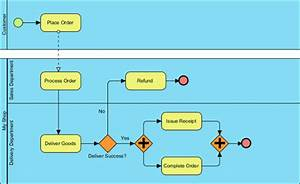 How To Draw A Bpmn Business Process Diagram