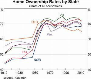 Home Ownership Rates | Submission to the Inquiry into Home ...