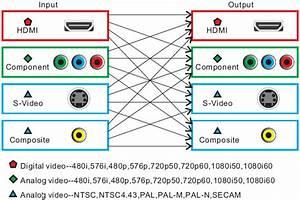 Digital Av Mixer Processor Video Overlay Hdmi Hd  Sd
