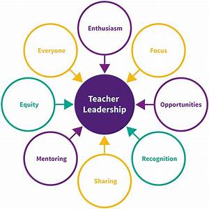 Developing Teacher Leaderhip