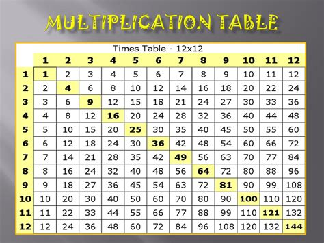 times table charts free printable shelter
