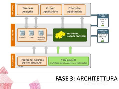 Fast Data Platforms  Hadoop User Group (italy
