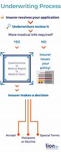 Insurance Underwriting Process Diagram  What Is The Main