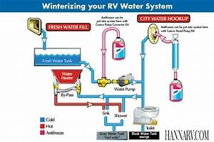 Fresh Water Systems - Best Rv Water Filter