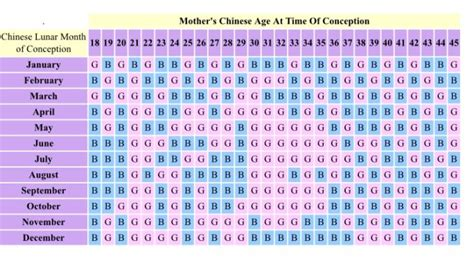 chinese birth gender prediction chart chinese birth chart