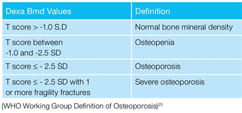 Osteoporosis  One Stop Spine. Hotel And Restaurant Management Schools. Petroleum Engineering Schools In California. Auto Insurance Lawrenceville Ga. Content Management Team Bradenton Tree Service. Emergency Air Conditioning Repair Houston. Online Holistic Nutrition Certification. State Farm Middletown Ct Recurrence Of Cancer. Payroll Services Sacramento Aloha Auto Parts
