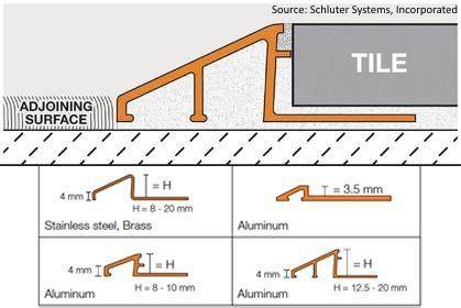 "Schluter Renou Satin Nickel Anodized Aluminum 38""x 8' 2"
