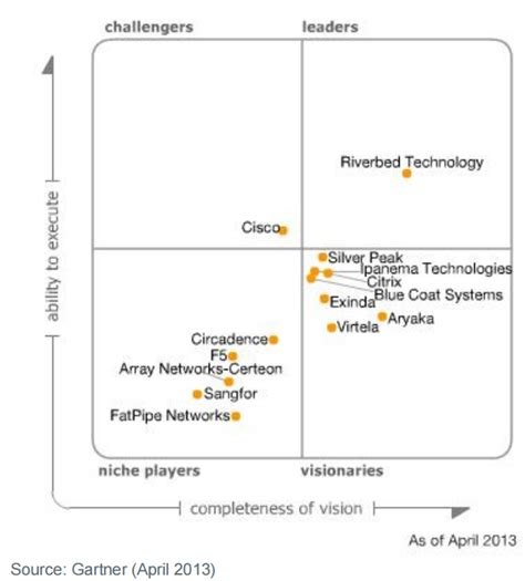 Gartner Magic Quadrant For Wan Optimization (2016, 2015. Attask Project Management Software. Allegheny County Human Resources. Security Systems Atlanta Hotels In Chicago 18. Golf Schools In Naples Florida. Plumbing Services Phoenix Wall Furnace Repair. Chase Presidential Plus Mastercard. Best Cellular Home Security System. Storage Units Hamilton Ontario