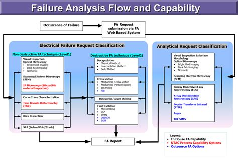 failure analysis services utac group