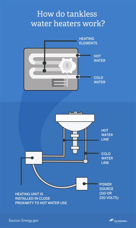 tankless vs traditional water heaters which is more