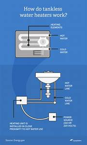 Are Tankless Water Heaters Efficient