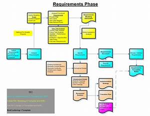 Visio Sdlc Requirements Process Map