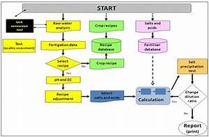 Nutrient Solution Calculator