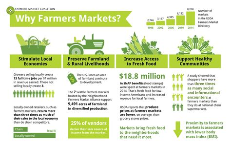 Why Farmers Market Infographic Farmers Market Coalition