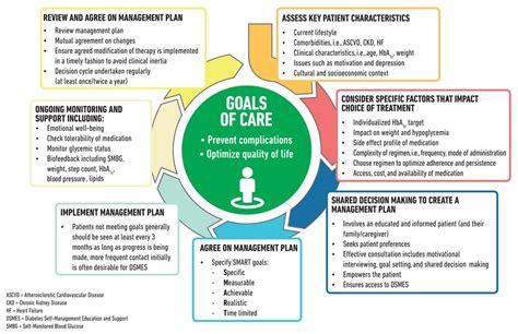 standards  medical care  diabetes abridged