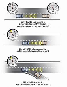 Adaptive Cruise Control : adaptive cruise control my car does what ~ Medecine-chirurgie-esthetiques.com Avis de Voitures