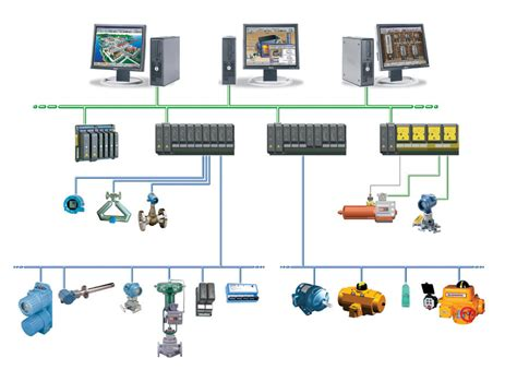 distributed control system basic elements features  dcs