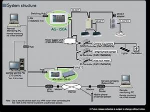 Mitsubishi Electric Ag-150a Controller Review